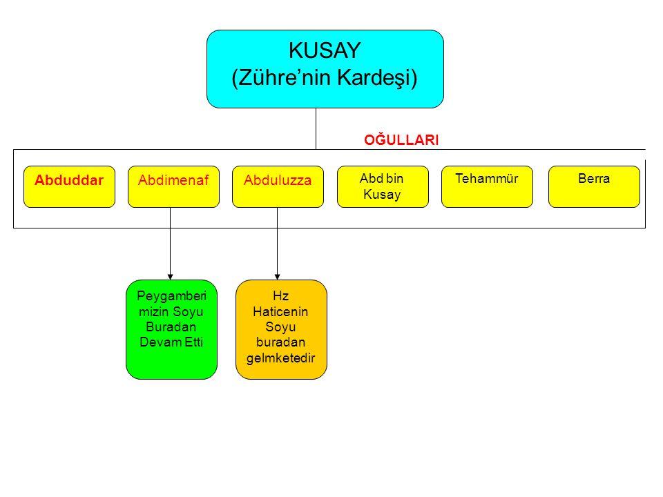KUSAY (Zühre'nin Kardeşi) OĞULLARI Abduddar Abdimenaf Abduluzza