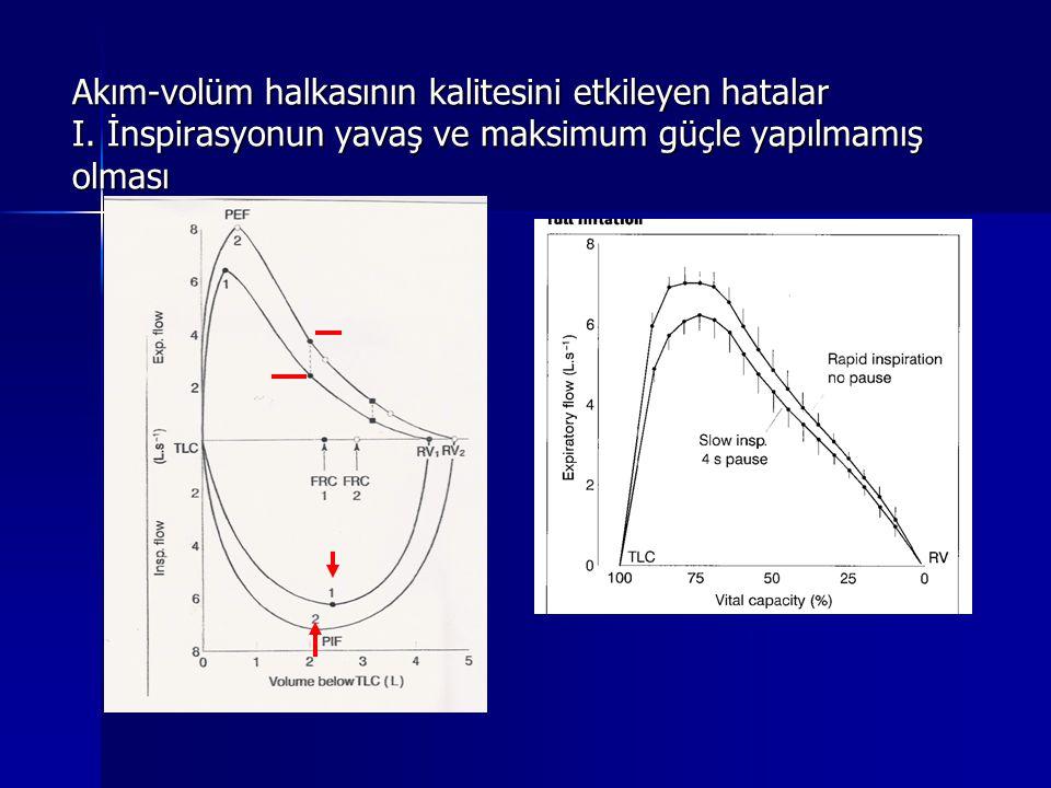 Akım-volüm halkasının kalitesini etkileyen hatalar I