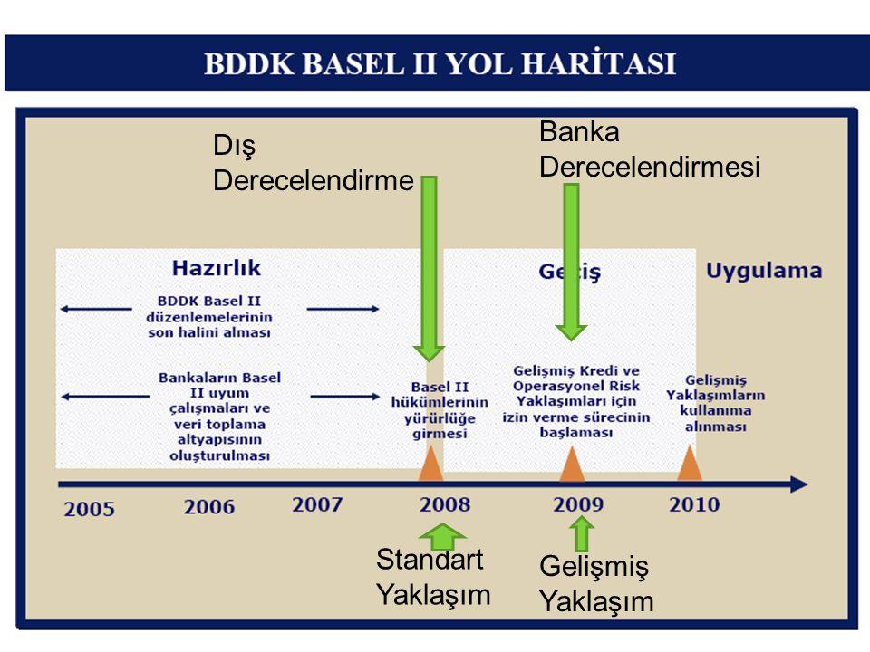 Banka Derecelendirmesi