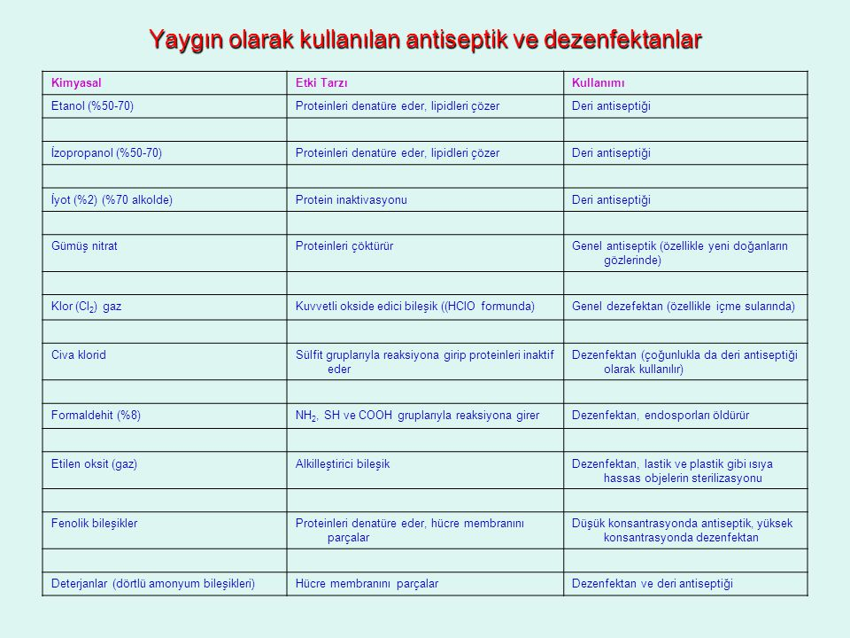 Yaygın olarak kullanılan antiseptik ve dezenfektanlar