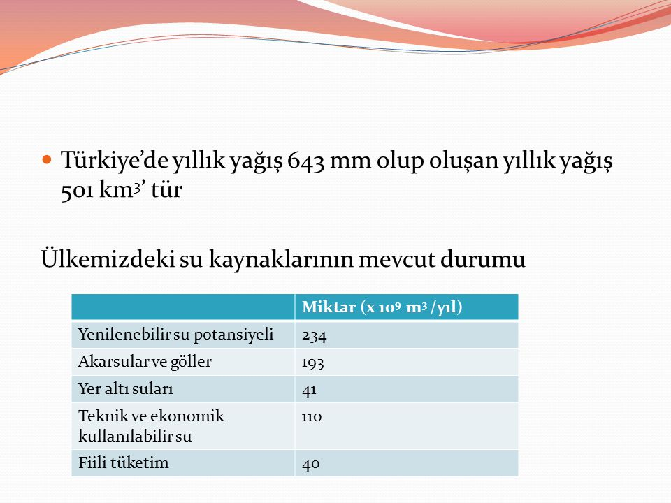Türkiye'de yıllık yağış 643 mm olup oluşan yıllık yağış 501 km3' tür