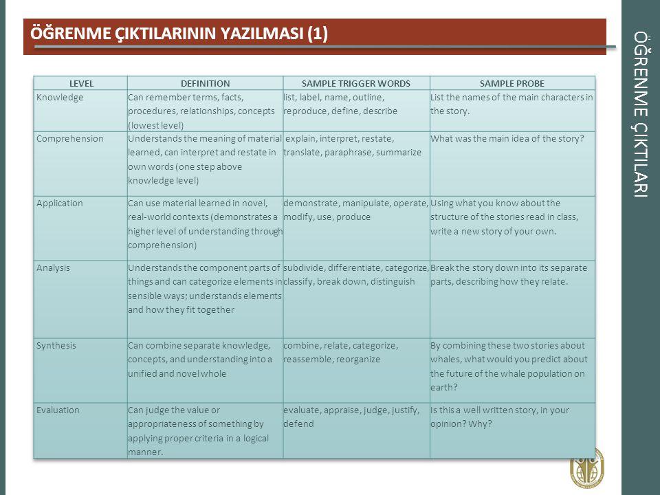 ÖĞRENME ÇIKTILARI ÖĞRENME ÇIKTILARININ YAZILMASI (1) LEVEL DEFINITION
