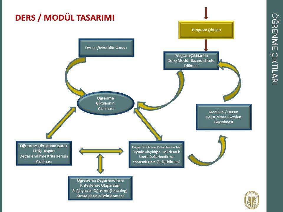 DERS / MODÜL TASARIMI ÖĞRENME ÇIKTILARI Program Çıktıları