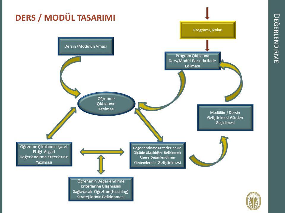 DERS / MODÜL TASARIMI Değerlendirme Program Çıktıları