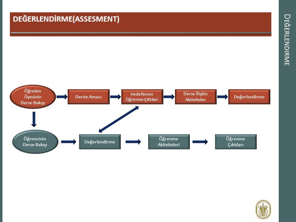 Değerlendirme DEĞERLENDİRME(ASSESMENT) Öğretim Üyesinin Derse Bakışı