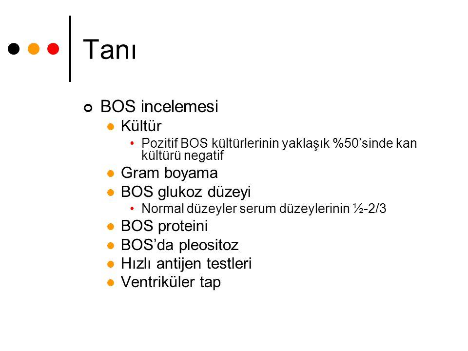 Tanı BOS incelemesi Kültür Gram boyama BOS glukoz düzeyi BOS proteini