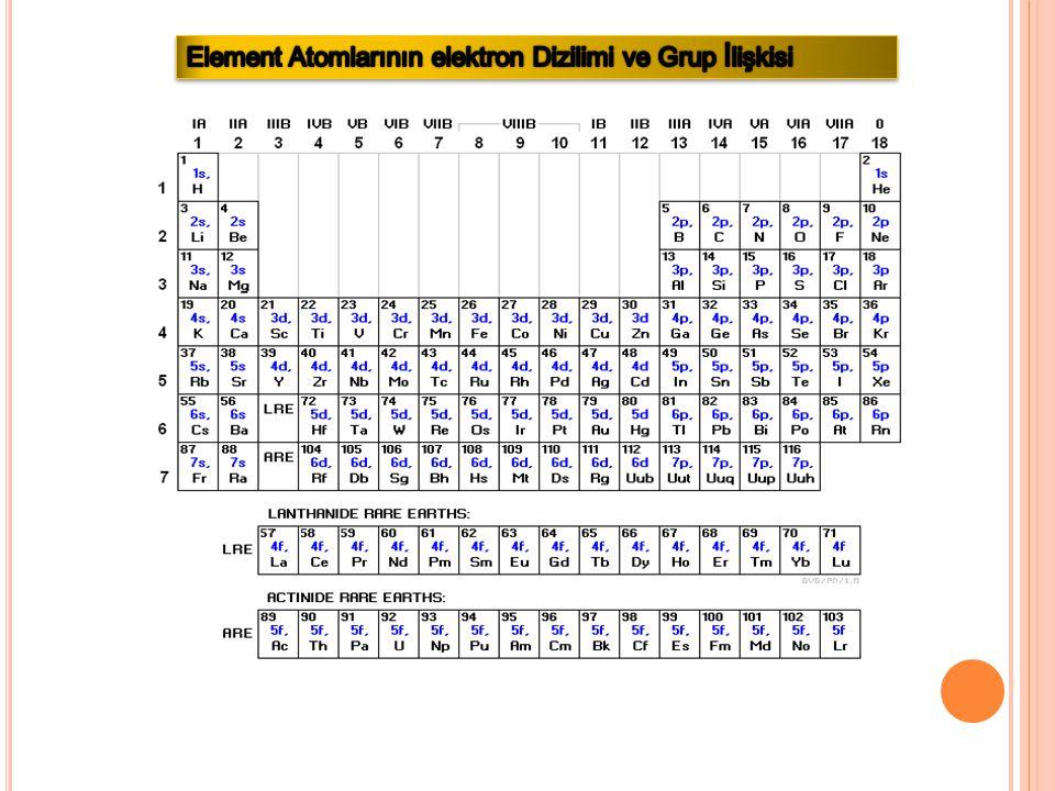 Element Atomlarının elektron Dizilimi ve Grup İlişkisi