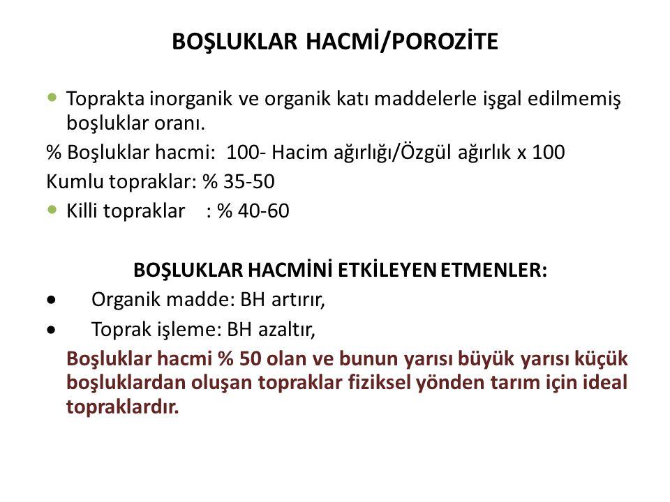 BOŞLUKLAR HACMİ/POROZİTE
