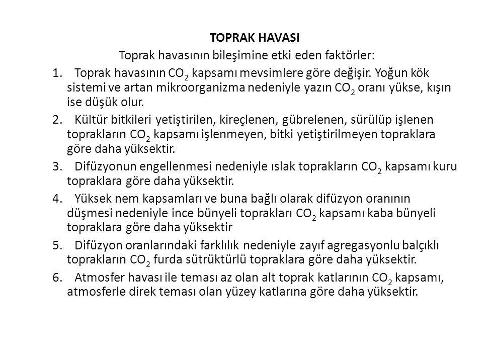 TOPRAK HAVASI Toprak havasının bileşimine etki eden faktörler: