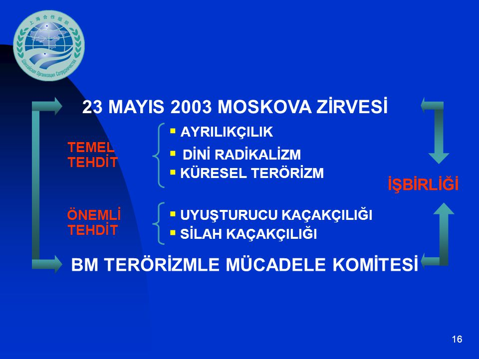 23 MAYIS 2003 MOSKOVA ZİRVESİ BM TERÖRİZMLE MÜCADELE KOMİTESİ