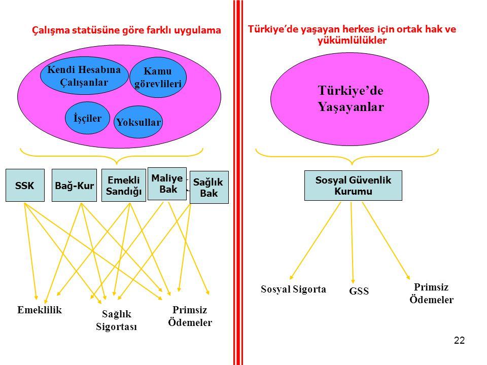 Mevcut Sistem Yeni Sistem SSK Türkiye'de Yaşayanlar Kendi Hesabına