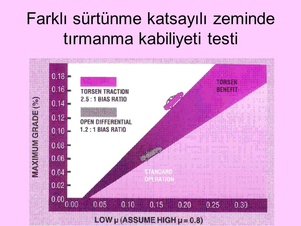 Farklı sürtünme katsayılı zeminde tırmanma kabiliyeti testi