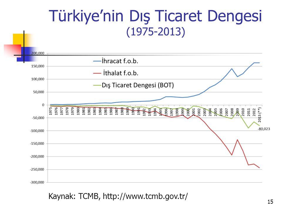 Türkiye'nin Dış Ticaret Dengesi (1975-2013)