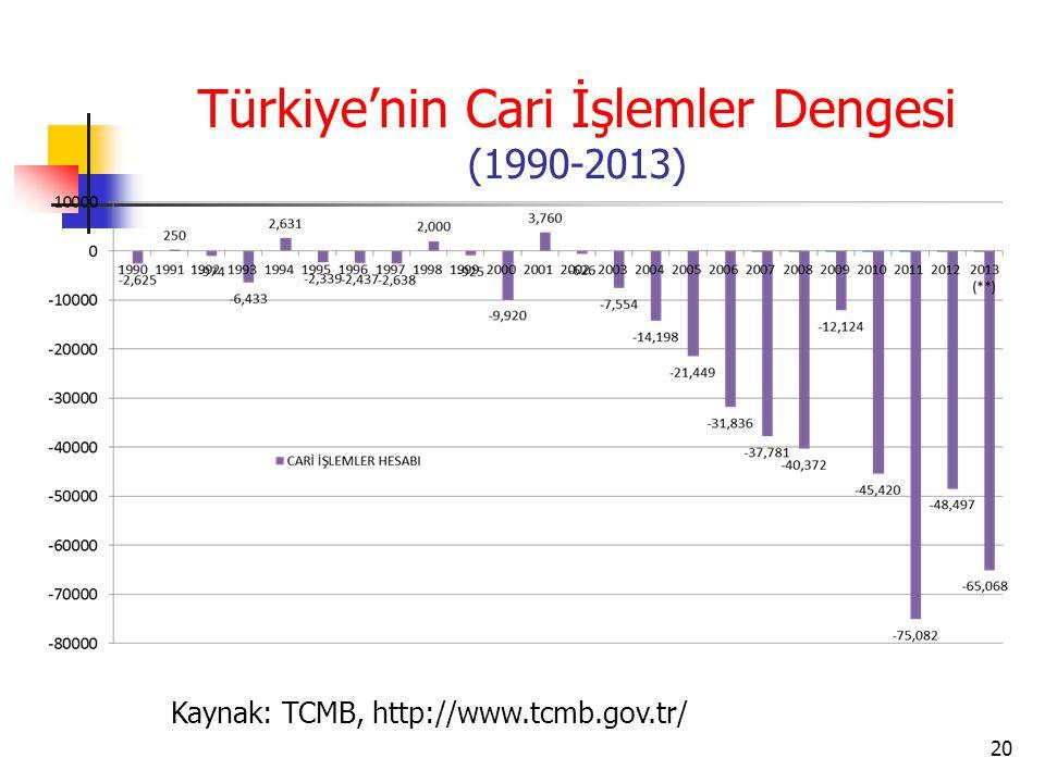 Türkiye'nin Cari İşlemler Dengesi (1990-2013)