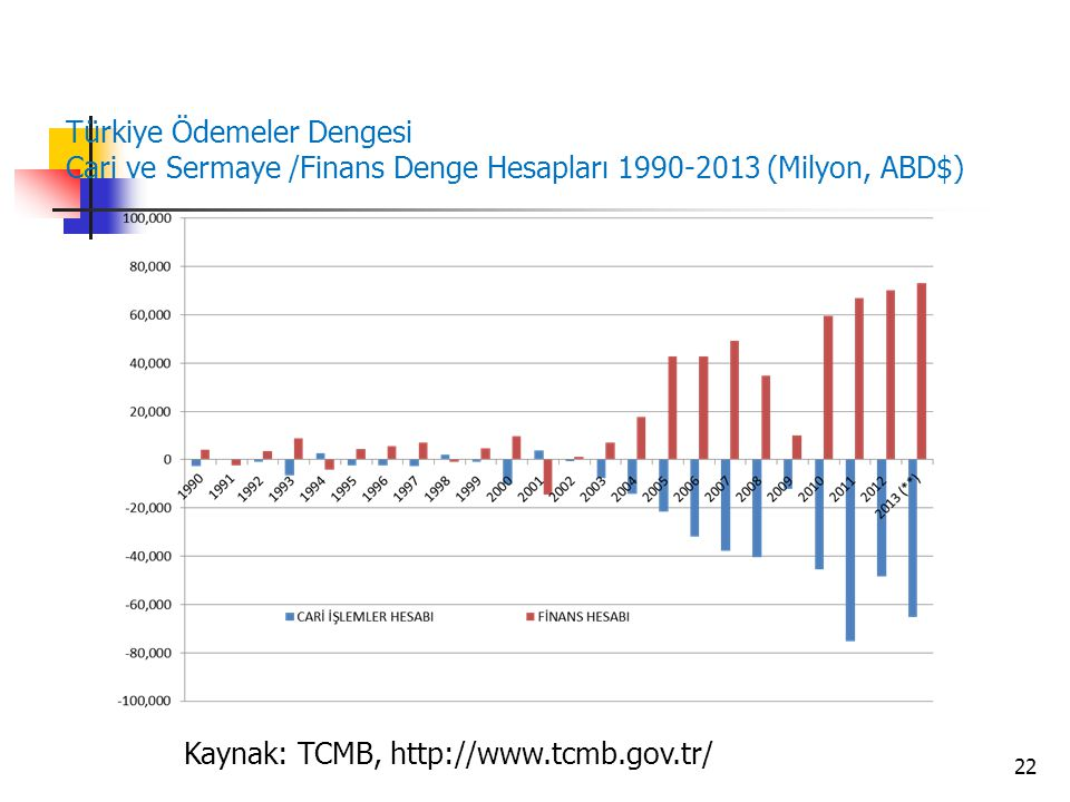 Türkiye Ödemeler Dengesi Cari ve Sermaye /Finans Denge Hesapları 1990-2013 (Milyon, ABD$)