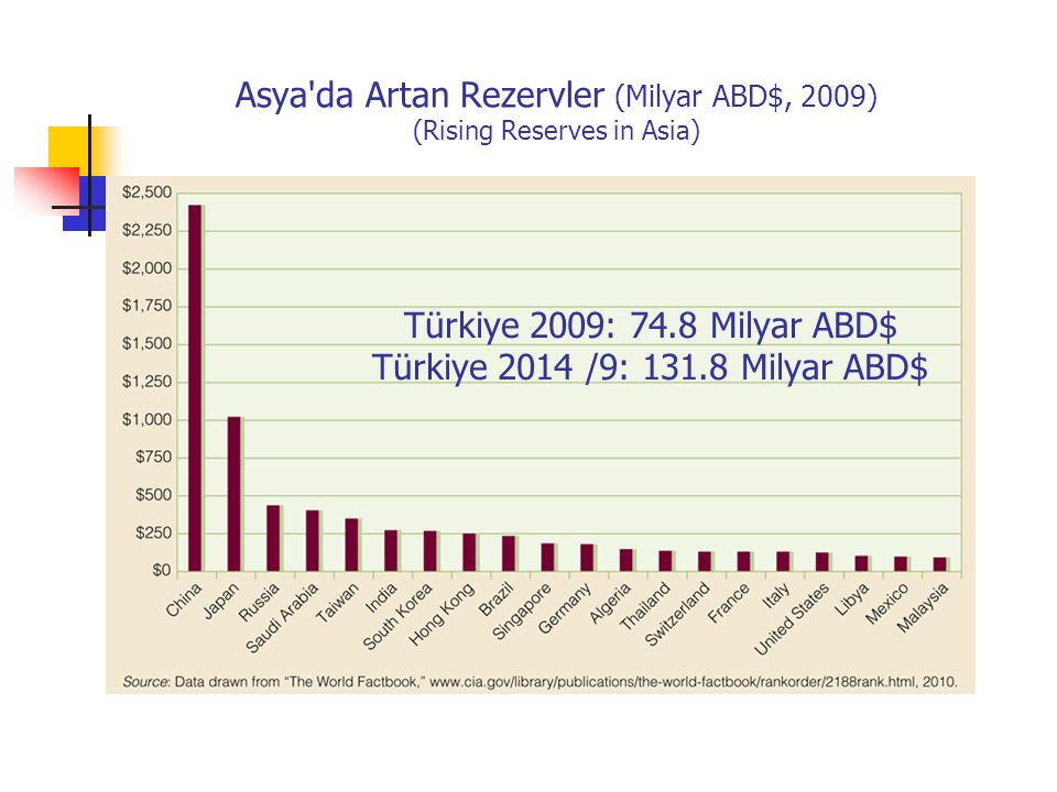 Asya da Artan Rezervler (Milyar ABD$, 2009) (Rising Reserves in Asia)