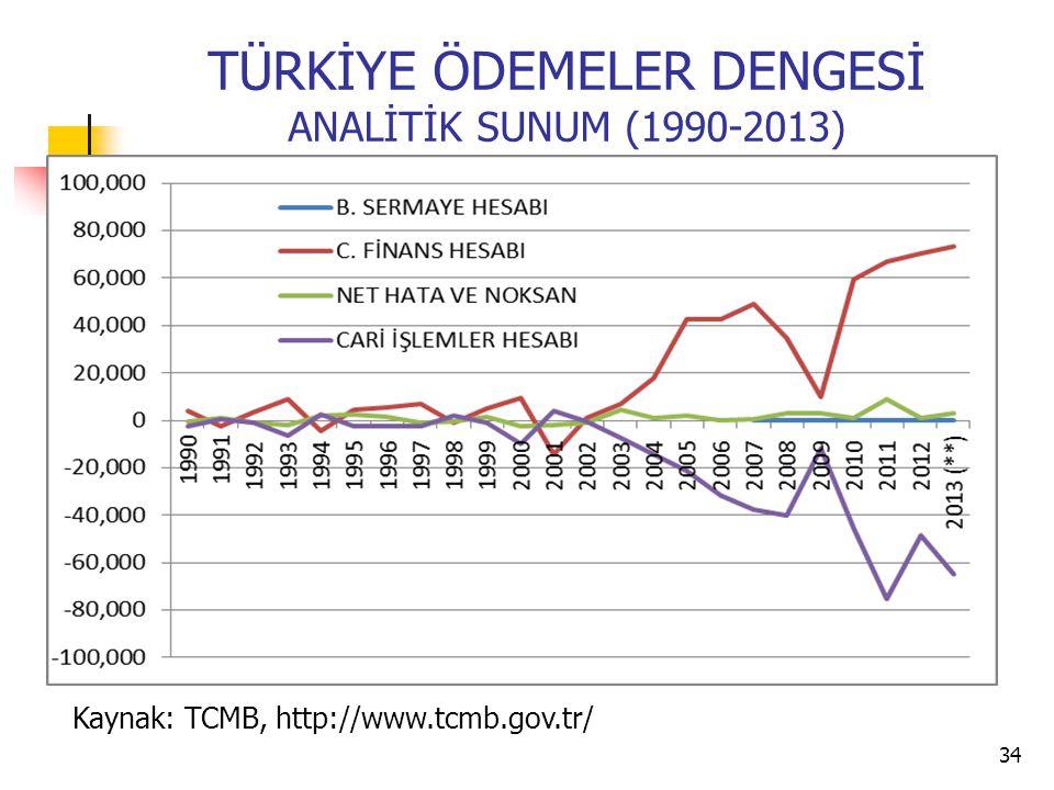 TÜRKİYE ÖDEMELER DENGESİ ANALİTİK SUNUM (1990-2013)
