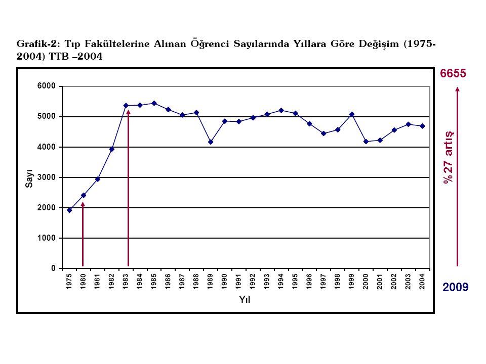 6655 %27 artış. Tıp fakültelerine alınan öğrenci sayısının 1985 yılına kadar sürekli olarak artırıldığı görülmektedir.