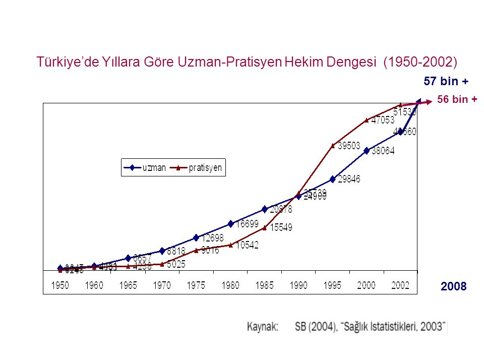 Türkiye'de Yıllara Göre Uzman-Pratisyen Hekim Dengesi (1950-2002)