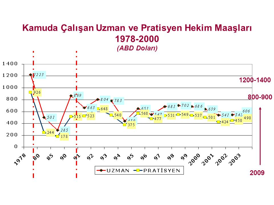 Kamuda Çalışan Uzman ve Pratisyen Hekim Maaşları 1978-2000 (ABD Doları)