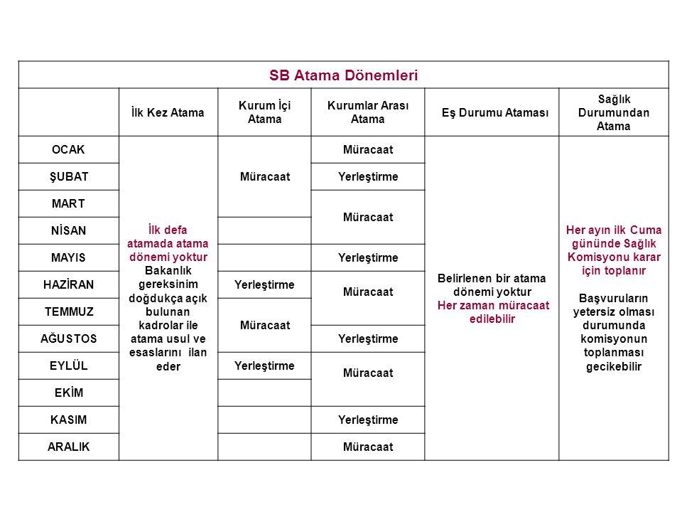 SB Atama Dönemleri İlk Kez Atama Kurum İçi Atama Kurumlar Arası Atama