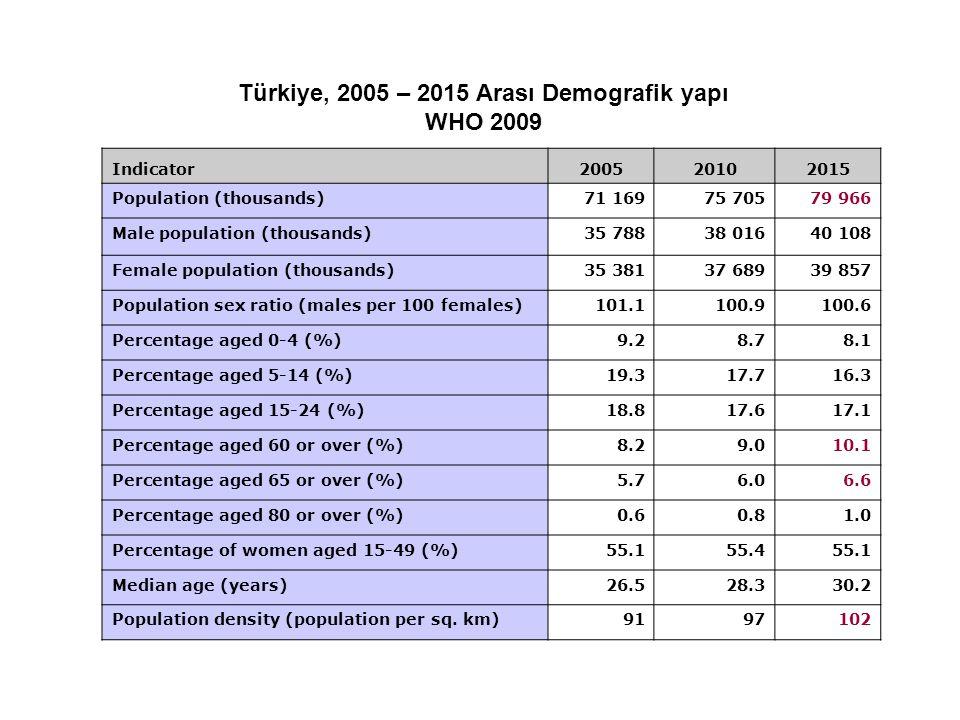 Türkiye, 2005 – 2015 Arası Demografik yapı WHO 2009