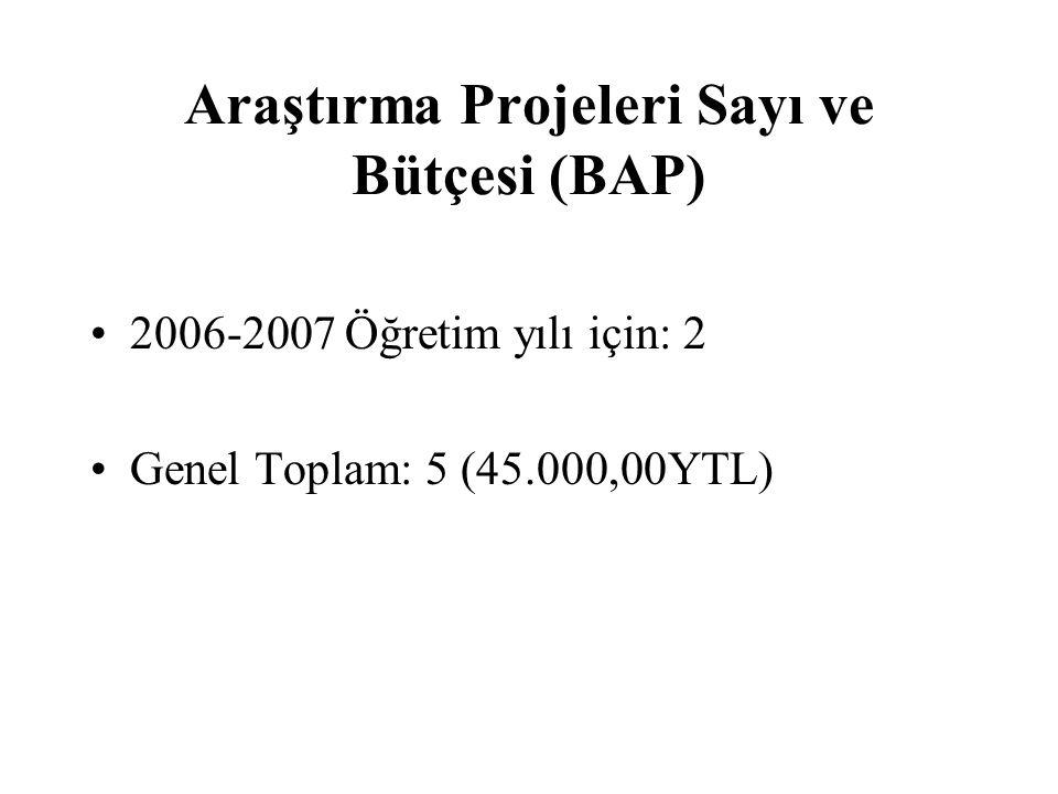 Araştırma Projeleri Sayı ve Bütçesi (BAP)