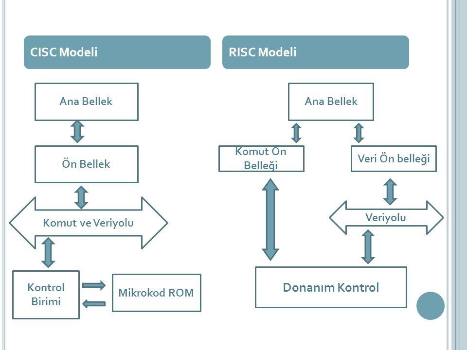 CISC Modeli RISC Modeli Donanım Kontrol Ana Bellek Ana Bellek