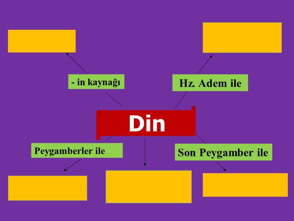 - in kaynağı Hz. Adem ile Din Peygamberler ile Son Peygamber ile