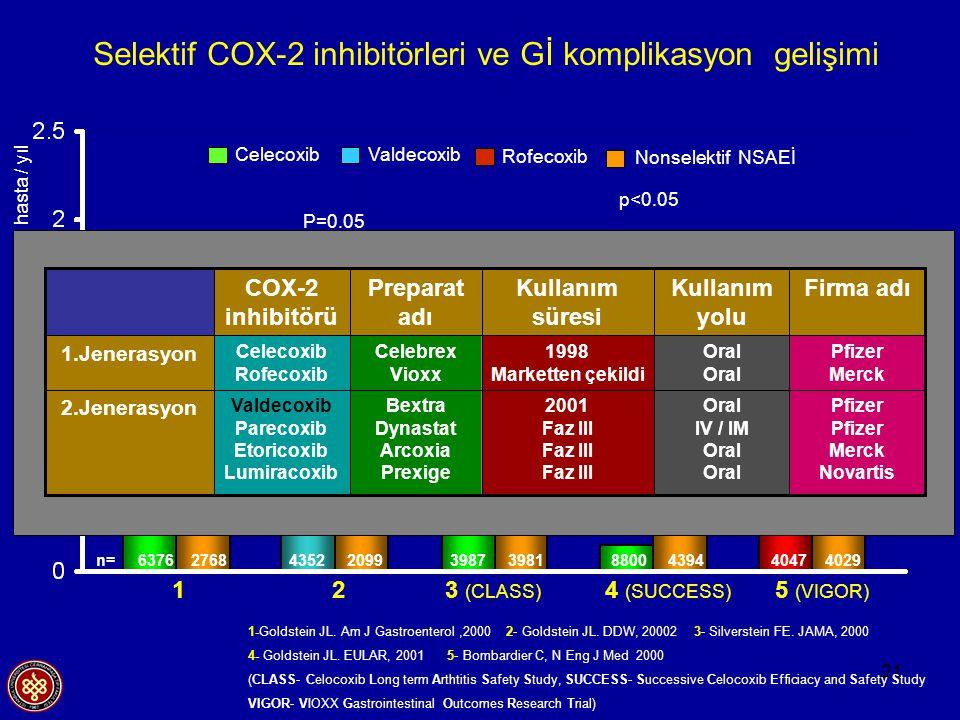 Selektif COX-2 inhibitörleri ve Gİ komplikasyon gelişimi
