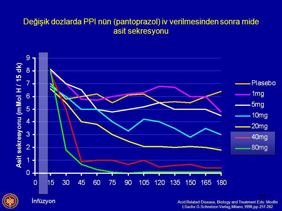 Değişik dozlarda PPI nün (pantoprazol) iv verilmesinden sonra mide asit sekresyonu