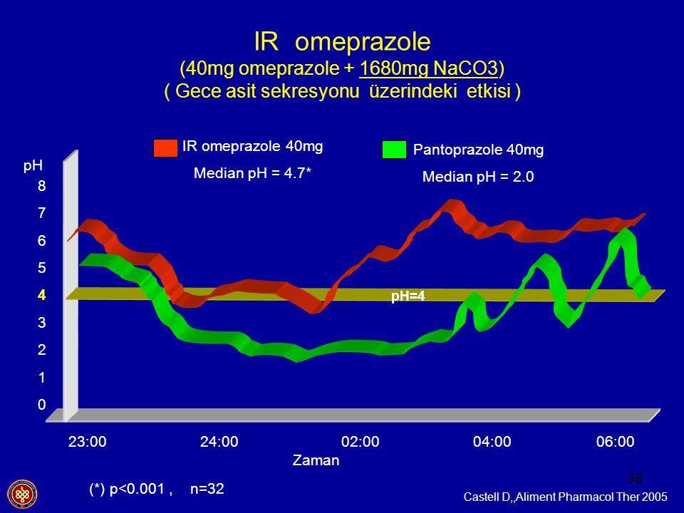 IR omeprazole (40mg omeprazole + 1680mg NaCO3) ( Gece asit sekresyonu üzerindeki etkisi )