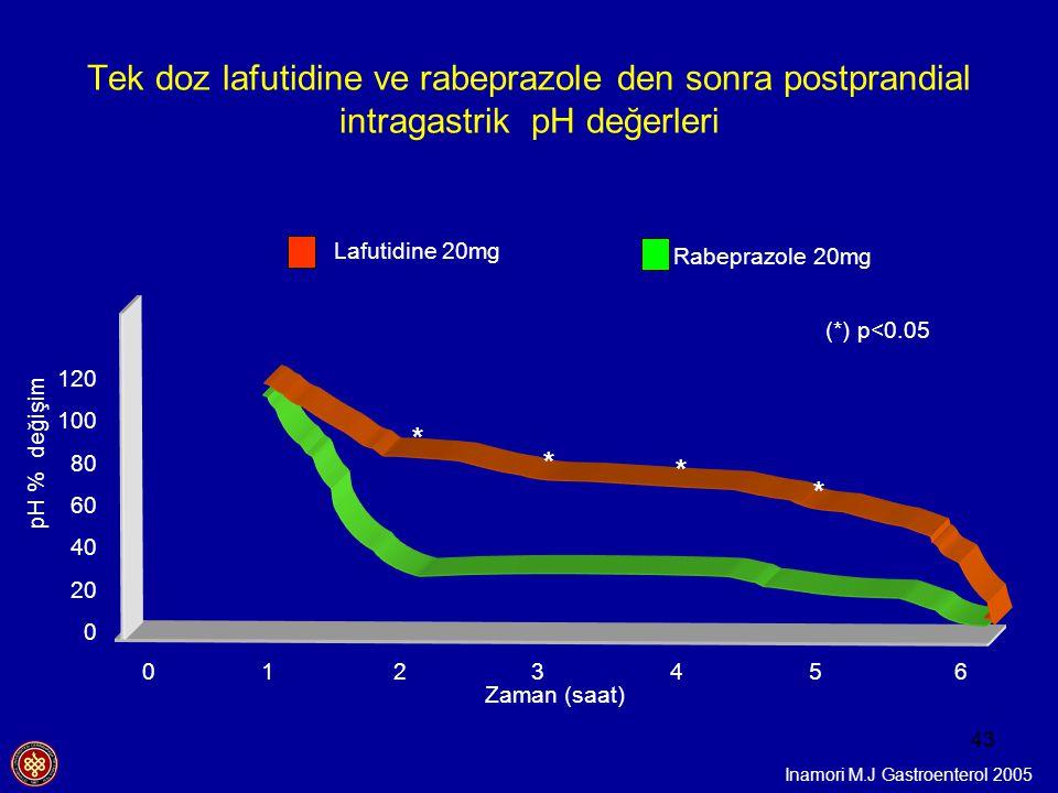 Tek doz lafutidine ve rabeprazole den sonra postprandial intragastrik pH değerleri