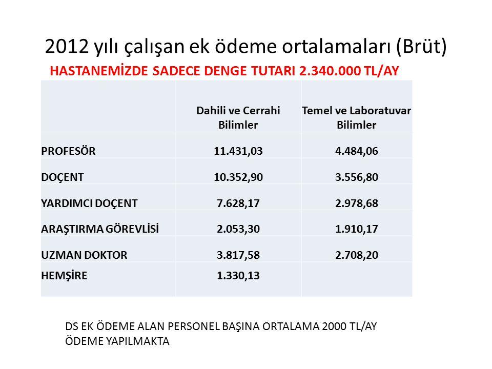 2012 yılı çalışan ek ödeme ortalamaları (Brüt)