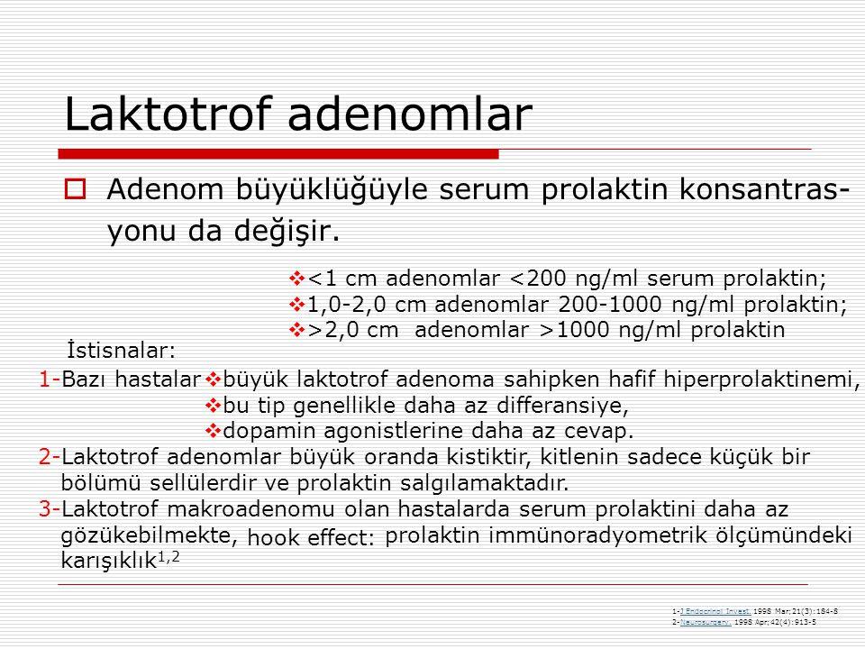 Laktotrof adenomlar Adenom büyüklüğüyle serum prolaktin konsantras- yonu da değişir. <1 cm adenomlar <200 ng/ml serum prolaktin;