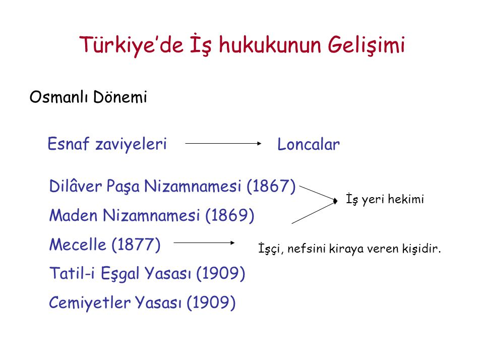 Türkiye'de İş hukukunun Gelişimi