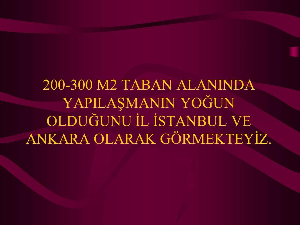 200-300 M2 TABAN ALANINDA YAPILAŞMANIN YOĞUN OLDUĞUNU İL İSTANBUL VE ANKARA OLARAK GÖRMEKTEYİZ.