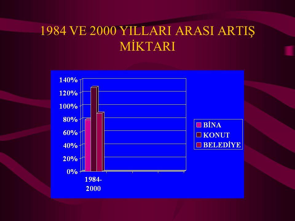 1984 VE 2000 YILLARI ARASI ARTIŞ MİKTARI