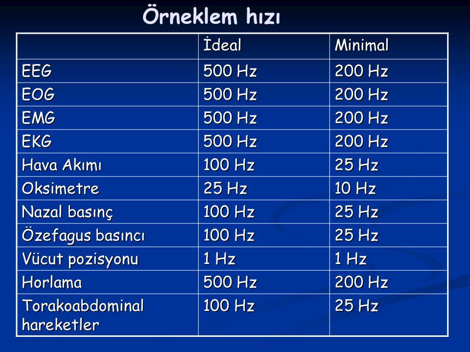 Örneklem hızı İdeal Minimal EEG 500 Hz 200 Hz EOG EMG EKG Hava Akımı