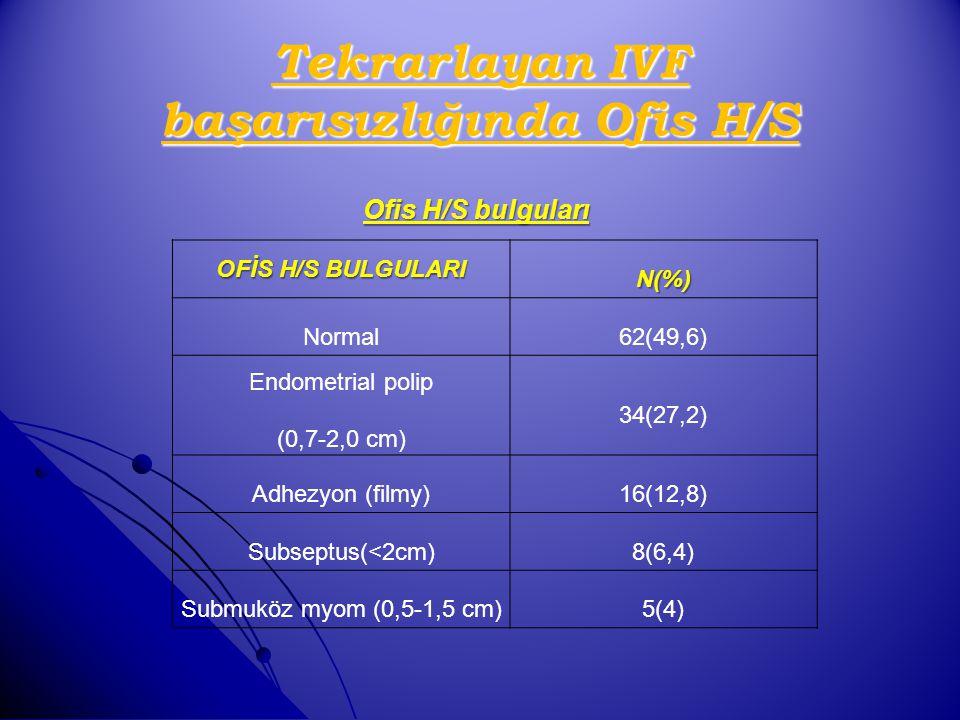 Tekrarlayan IVF başarısızlığında Ofis H/S