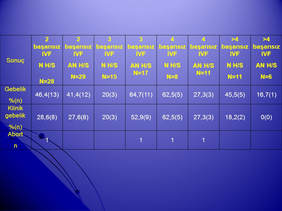 Sonuç 2 başarısız IVF. N H/S. N=28. AN H/S. N=29. 3 başarısız IVF. N=15. AN H/S N=17. 4 başarısız IVF.