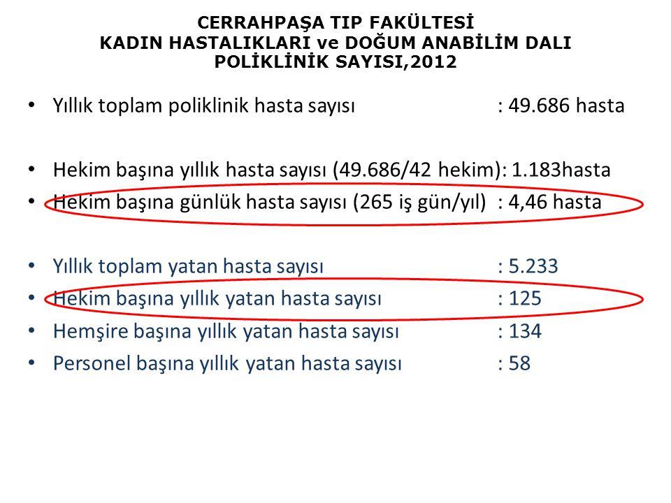 Yıllık toplam poliklinik hasta sayısı : 49.686 hasta