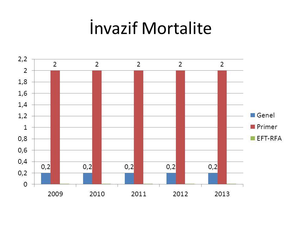İnvazif Mortalite