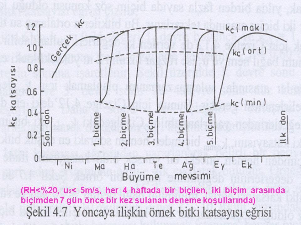(RH<%20, u2< 5m/s, her 4 haftada bir biçilen, iki biçim arasında biçimden 7 gün önce bir kez sulanan deneme koşullarında)