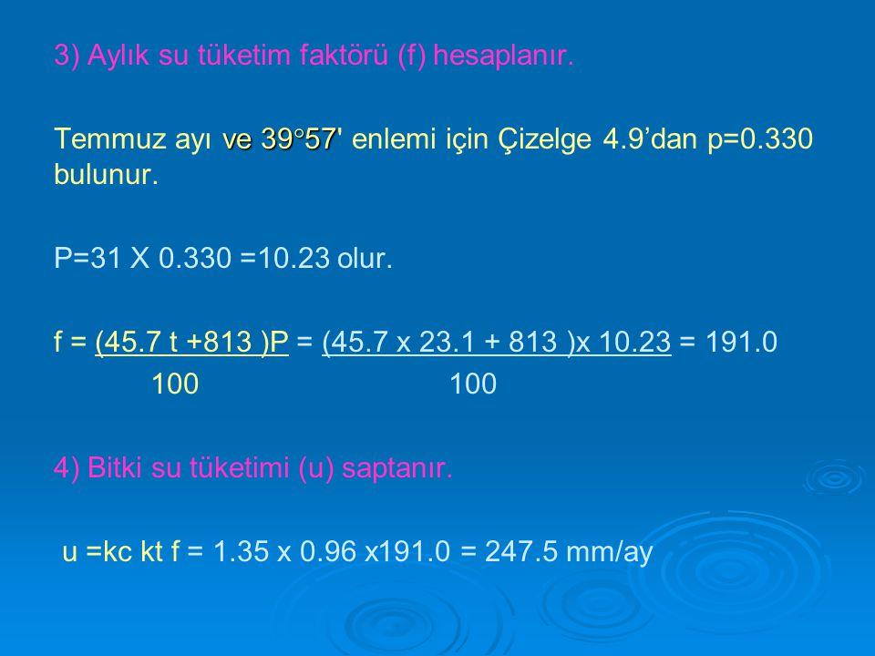 3) Aylık su tüketim faktörü (f) hesaplanır.