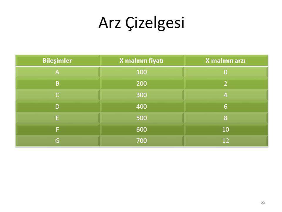 Arz Çizelgesi Bileşimler X malının fiyatı X malının arzı A 100 B 200 2