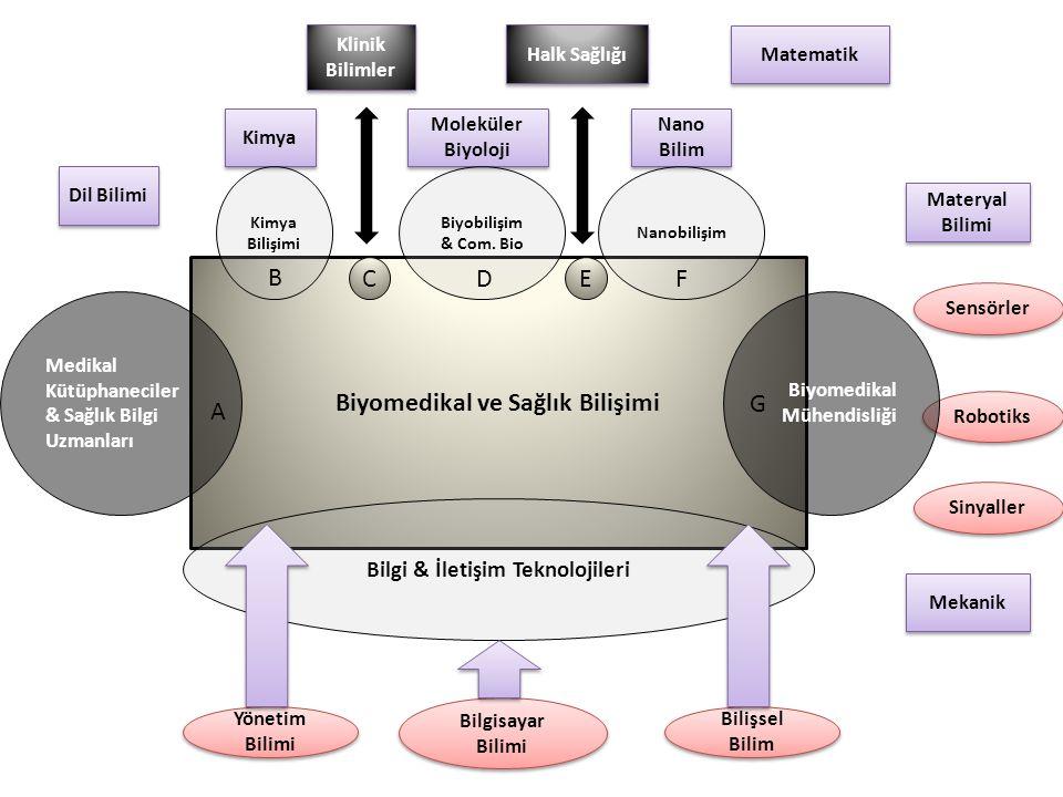Biyomedikal ve Sağlık Bilişimi Bilgi & İletişim Teknolojileri