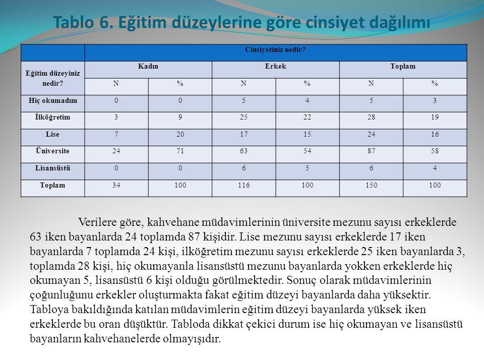 Tablo 6. Eğitim düzeylerine göre cinsiyet dağılımı