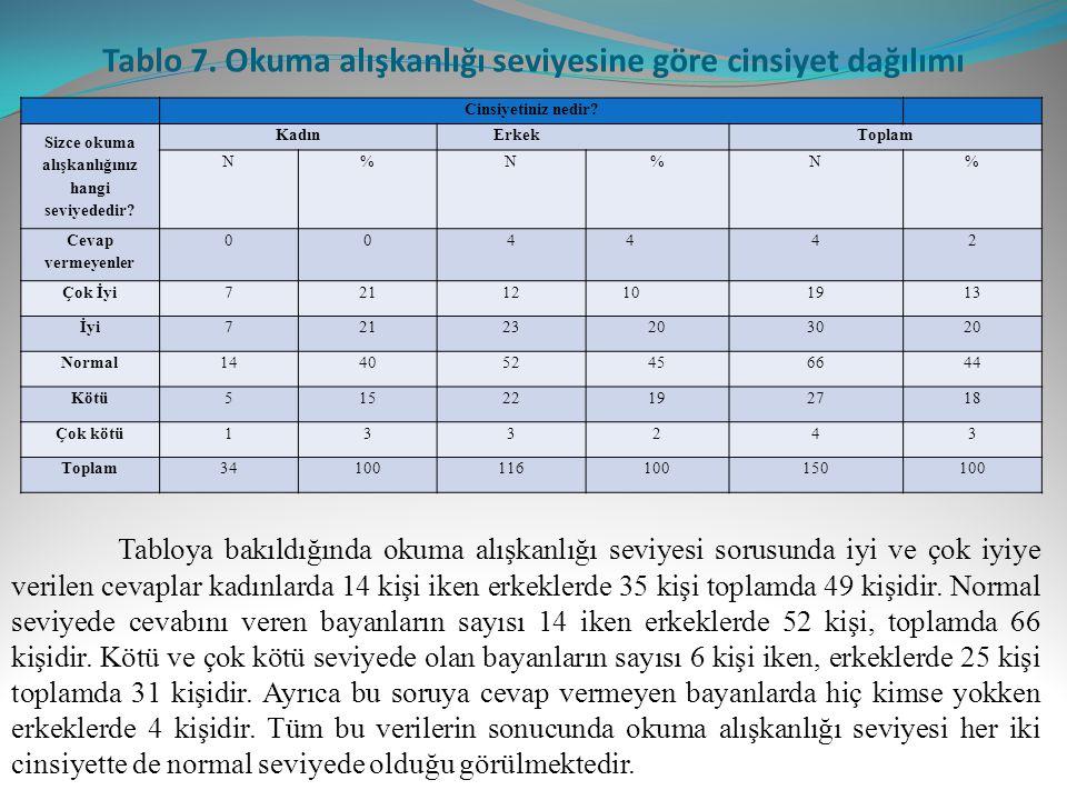 Tablo 7. Okuma alışkanlığı seviyesine göre cinsiyet dağılımı