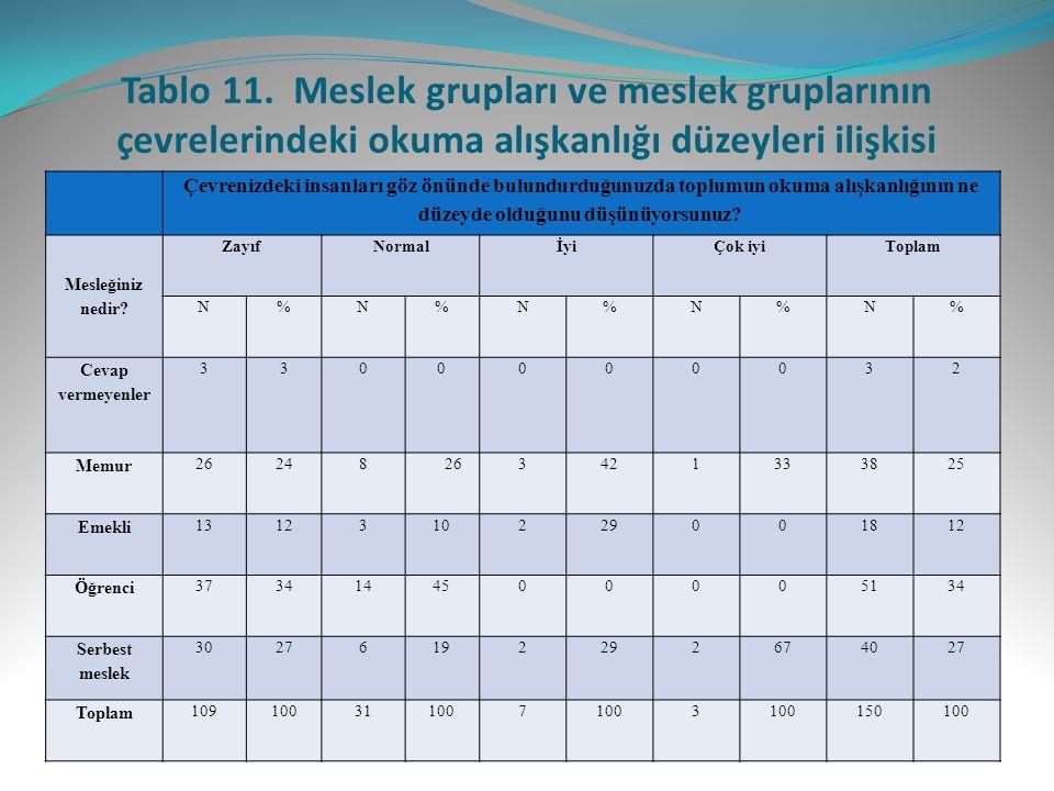 Tablo 11. Meslek grupları ve meslek gruplarının çevrelerindeki okuma alışkanlığı düzeyleri ilişkisi